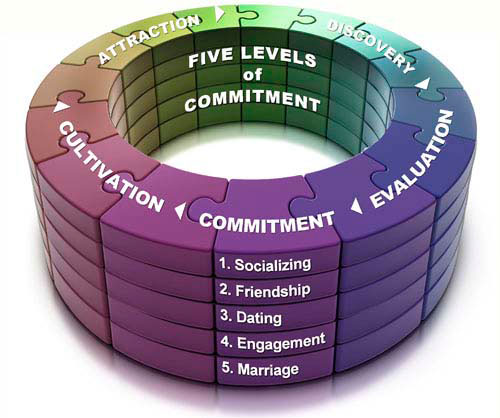 What is your level of commitment?